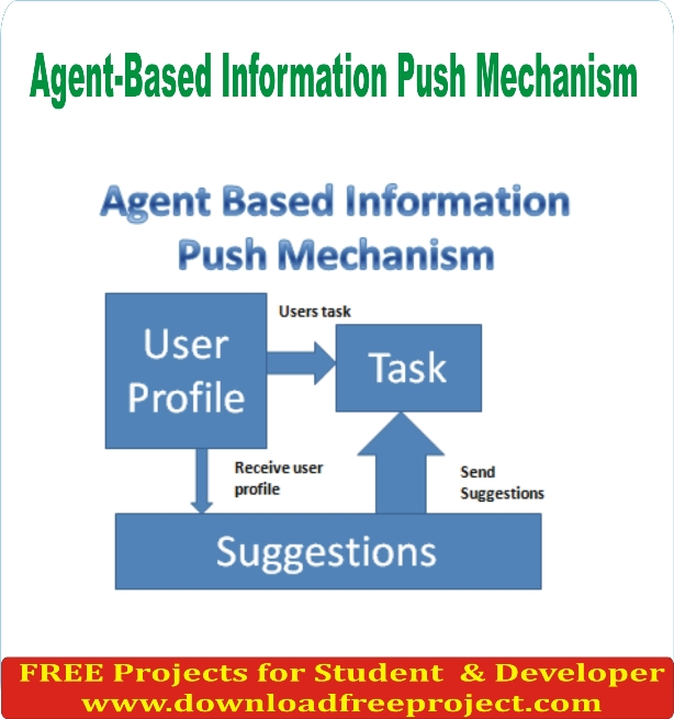 Free Agent-Based Information Push Mechanism In PHP Projects Download