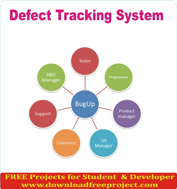 Free Defect Tracking System In Asp.Net Projects Download