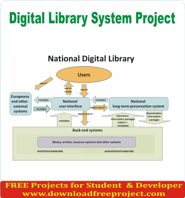 Free Digital Library System Project In Java Projects Download