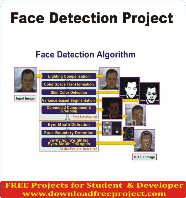 Free Face detection Project In PHP Projects Download