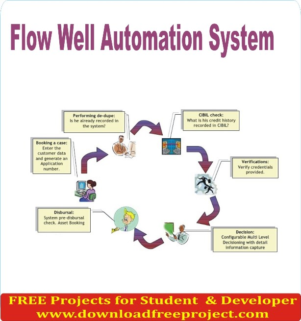 Free Flow Well Automation System In Java Projects Download