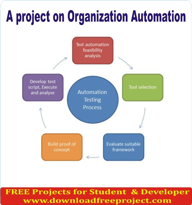 Free Organization Automation In PHP Projects Download