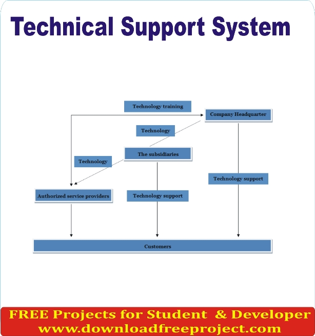 Free Technical Support System In PHP Projects Download