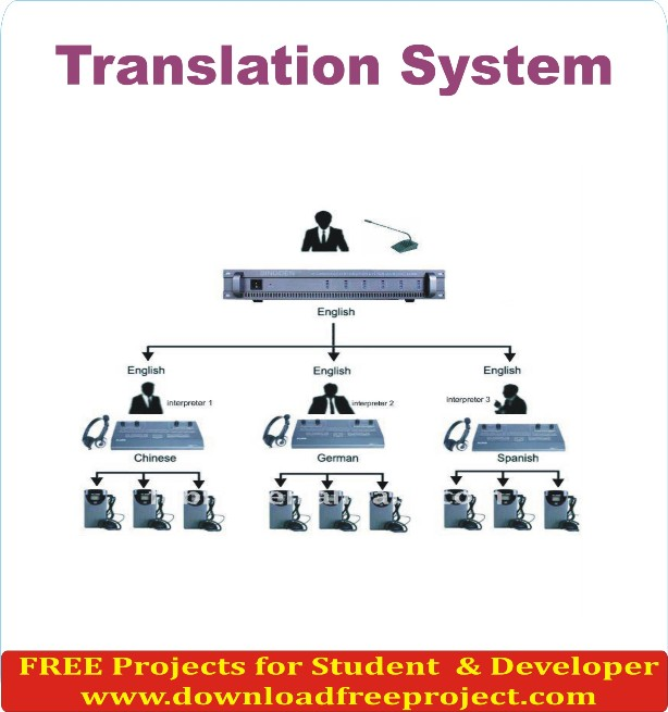 Free Translation System In Java Projects Download